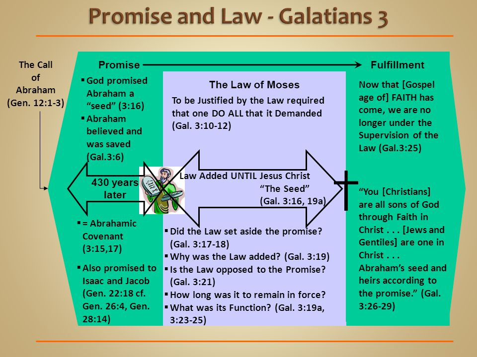 Promise and Law - Galatians 3