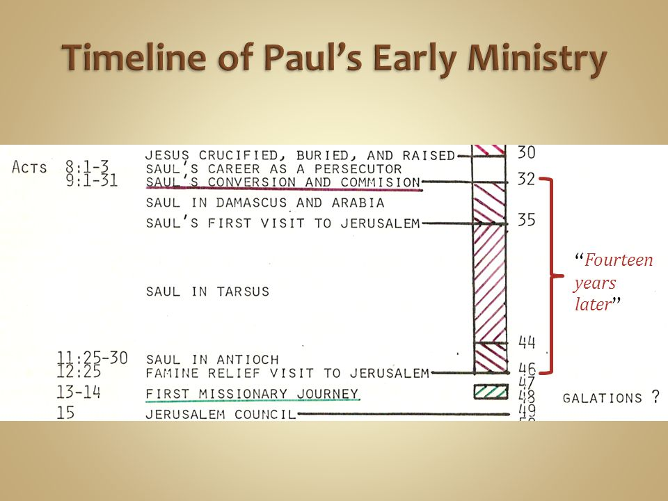 Timeline of Paul's Early Ministry