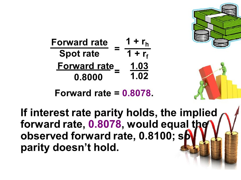 Forward rate Spot rate. 1 + rh. 1 + rf. = Forward rate. 0.8000. 1.03. 1.02. = Forward rate = 0.8078.