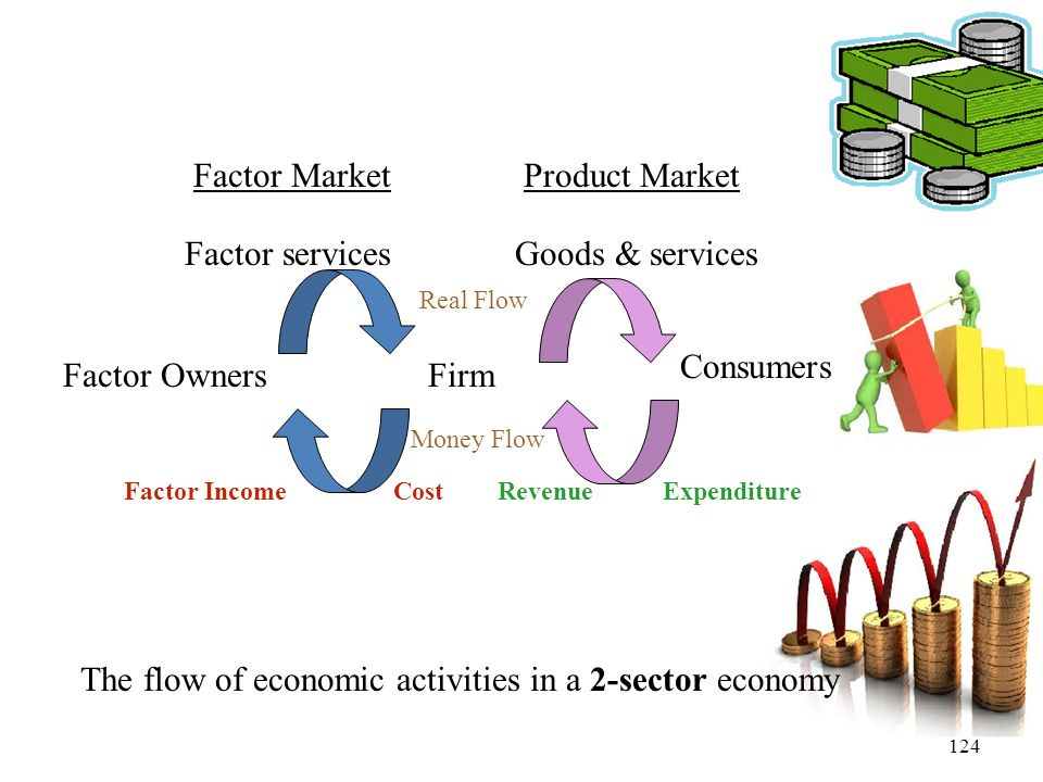 The flow of economic activities in a 2-sector economy