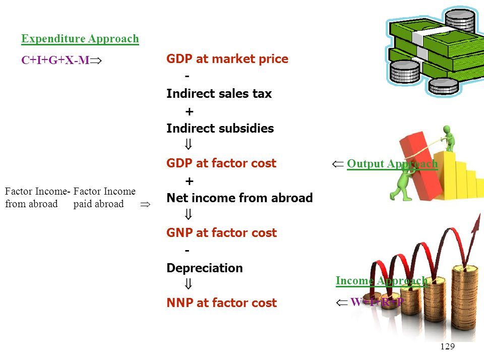 Expenditure Approach C+I+G+X-M GDP at market price -