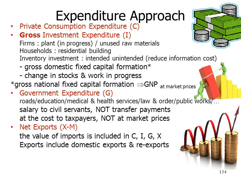 Expenditure Approach Private Consumption Expenditure (C)