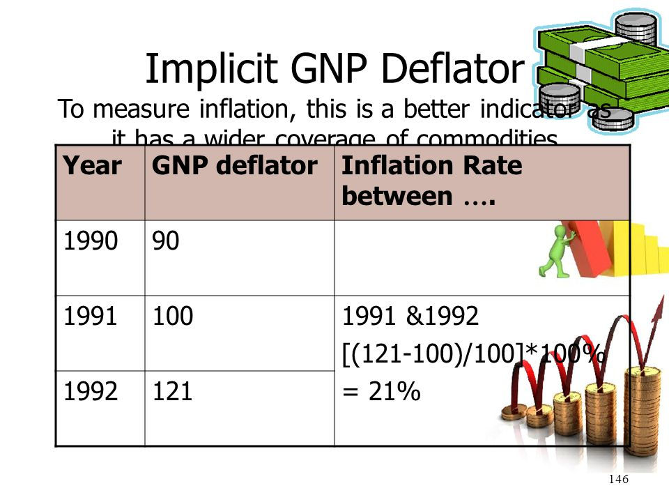 Implicit GNP Deflator To measure inflation, this is a better indicator as it has a wider coverage of commodities