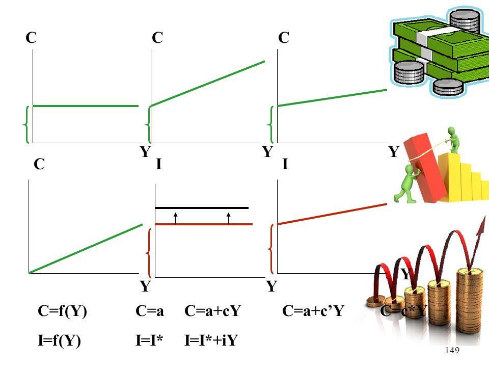 C C C Y Y Y C I I Y Y Y C=f(Y) C=a C=a+cY C=a+c'Y C=c*Y I=f(Y) I=I* I=I*+iY