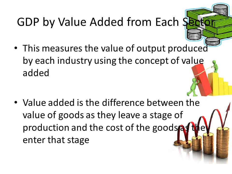 GDP by Value Added from Each Sector