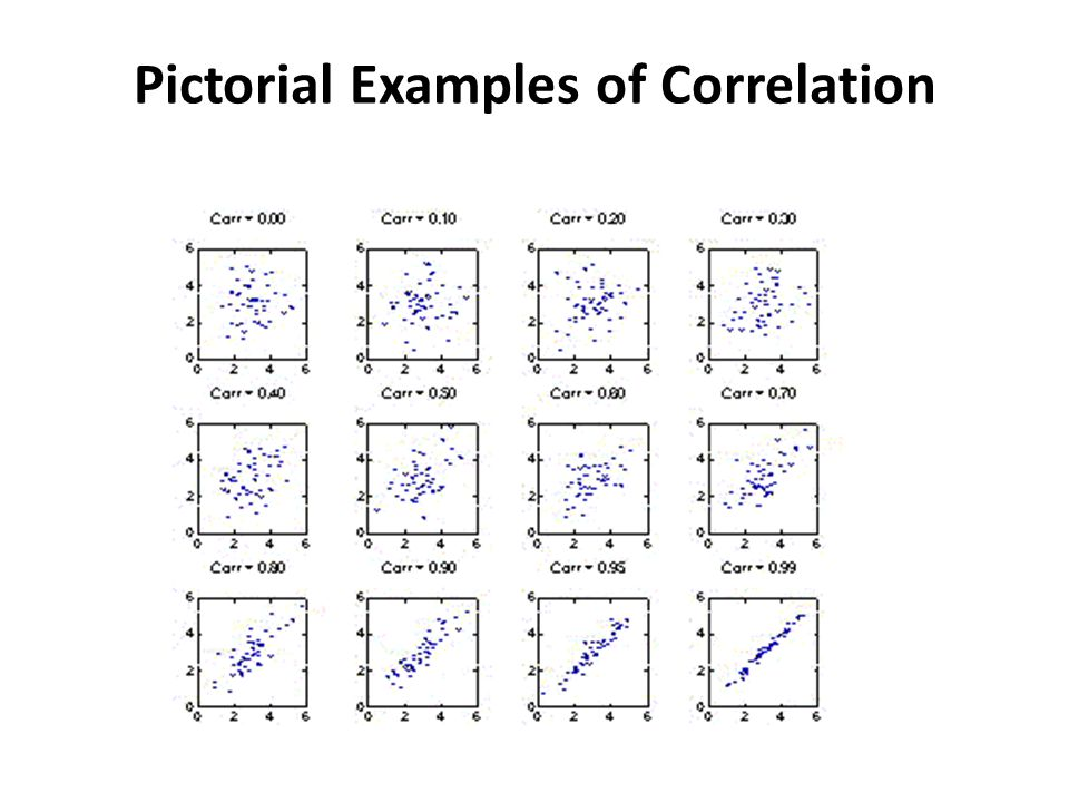 Pictorial Examples of Correlation