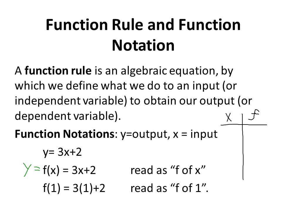 Function Rule and Function Notation