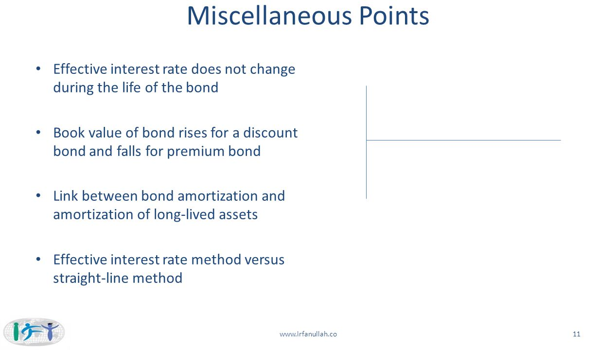 Miscellaneous Points Effective interest rate does not change during the life of the bond.