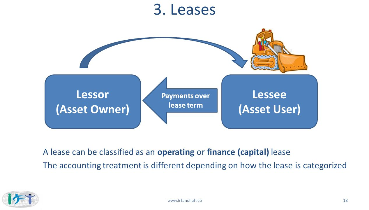 Payments over lease term