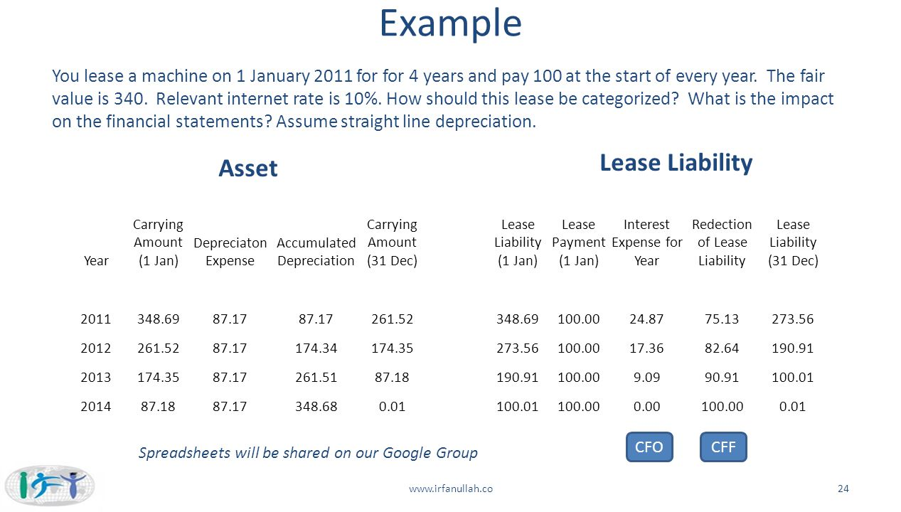 Example Lease Liability Asset
