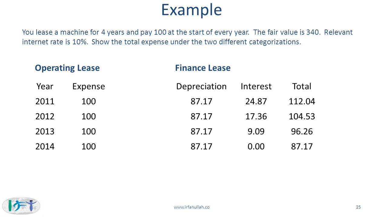 Example Operating Lease Finance Lease Year Expense Depreciation