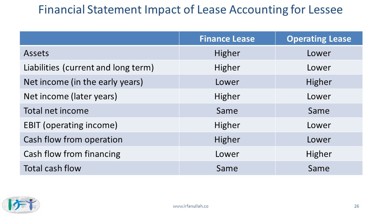 Financial Statement Impact of Lease Accounting for Lessee