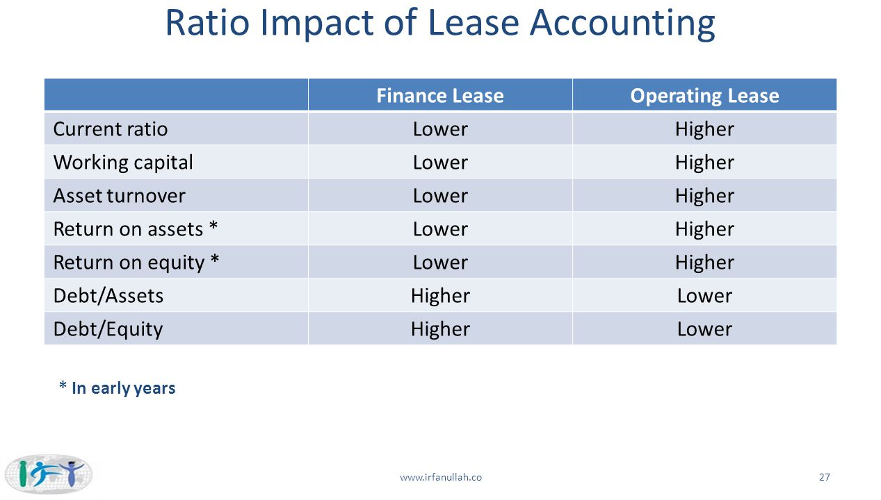 effect of lease on ratio Impact on financial statements of impact on financial statements of new accounting model accounting model for leases which would include both financing lease.