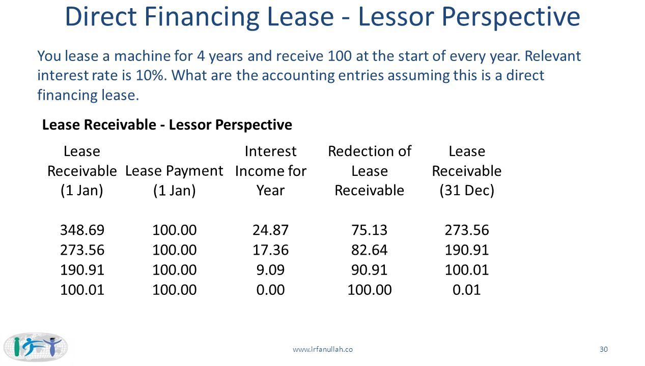 Direct Financing Lease - Lessor Perspective