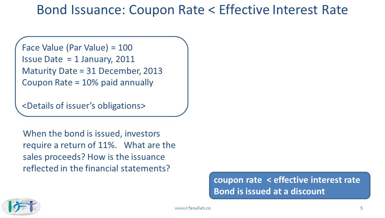 Bond Issuance: Coupon Rate < Effective Interest Rate