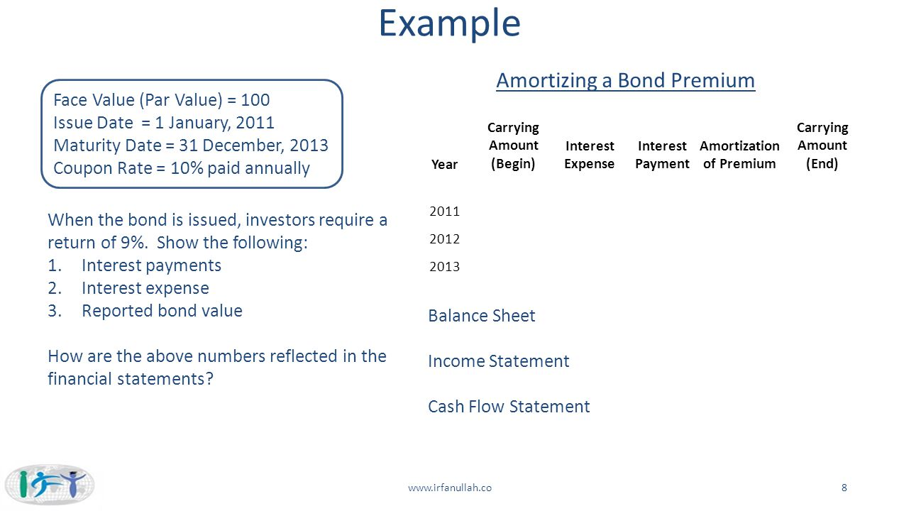 Carrying Amount (Begin) Amortization of Premium