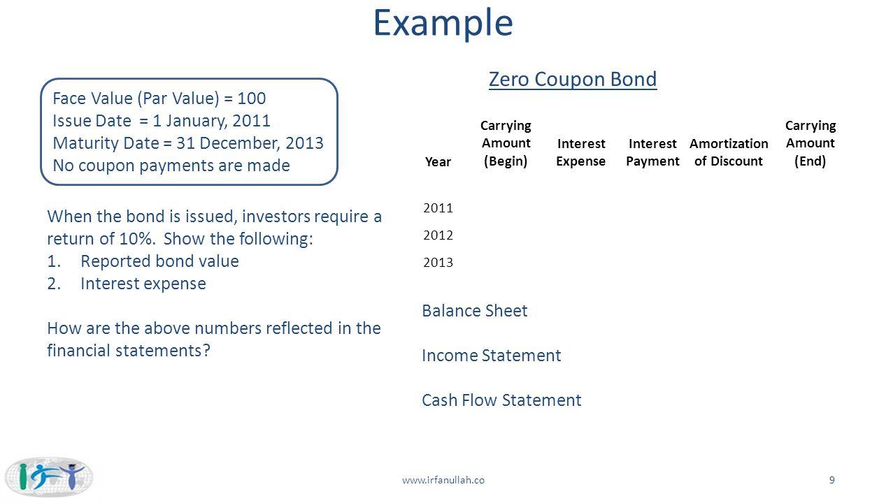 Zero coupon bond term sheet