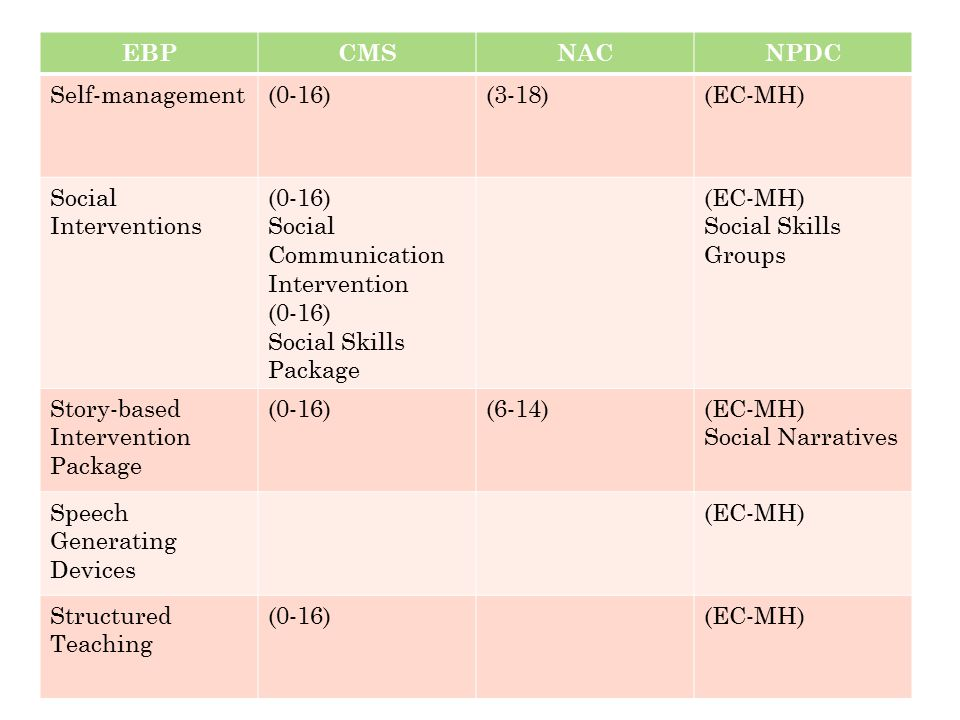 EBP CMS. NAC. NPDC. Self-management. (0-16) (3-18) (EC-MH) Social Interventions. Social Communication Intervention.