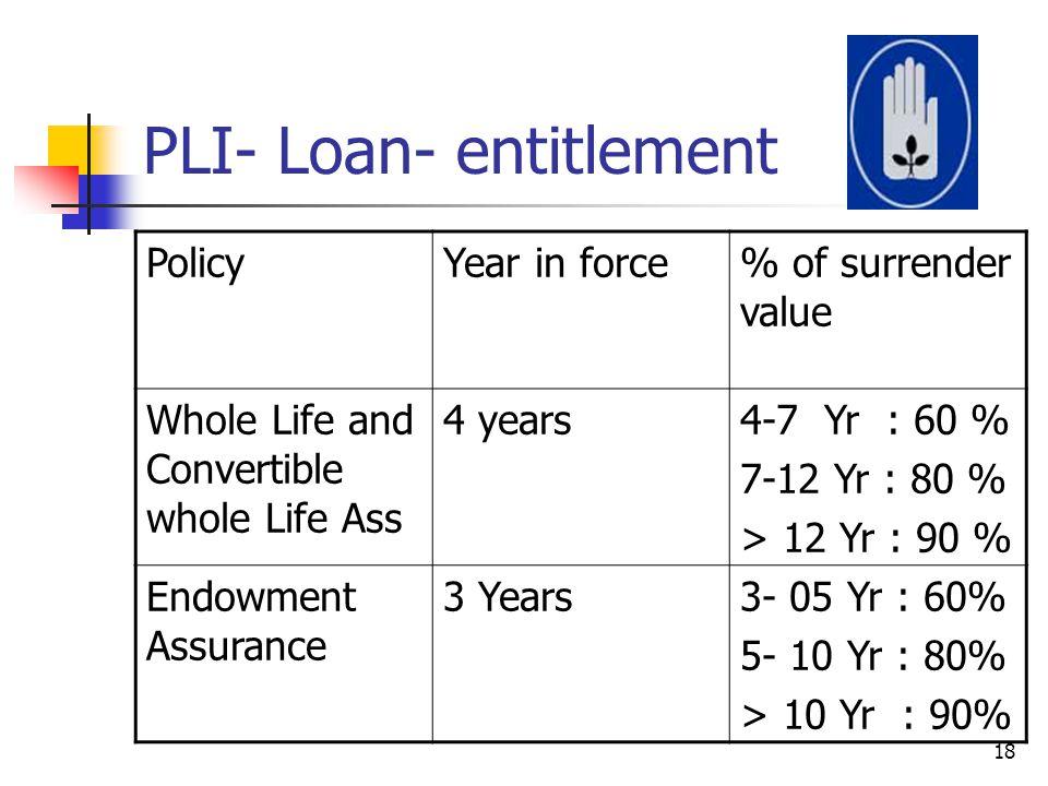 PLI- Loan- entitlement