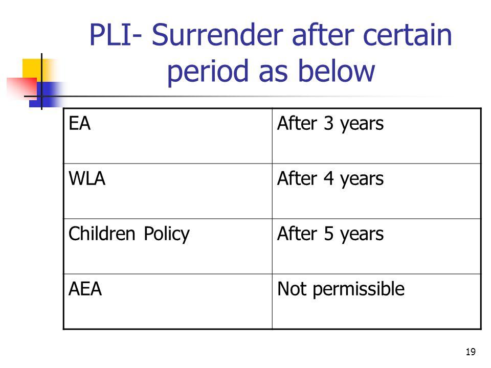 PLI- Surrender after certain period as below