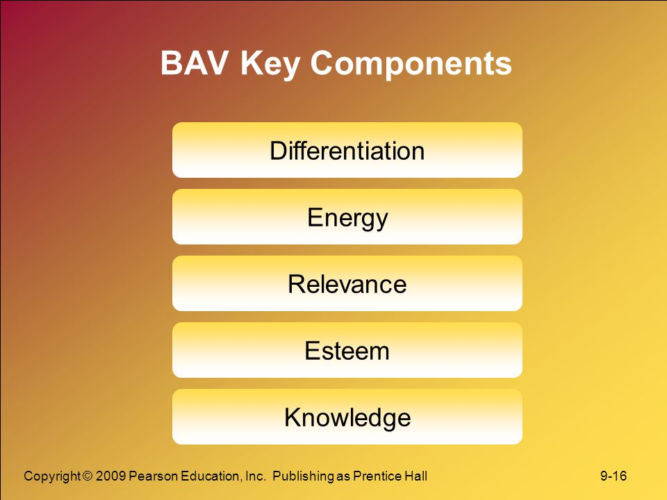 BAV Key Components Differentiation Energy Relevance Esteem Knowledge