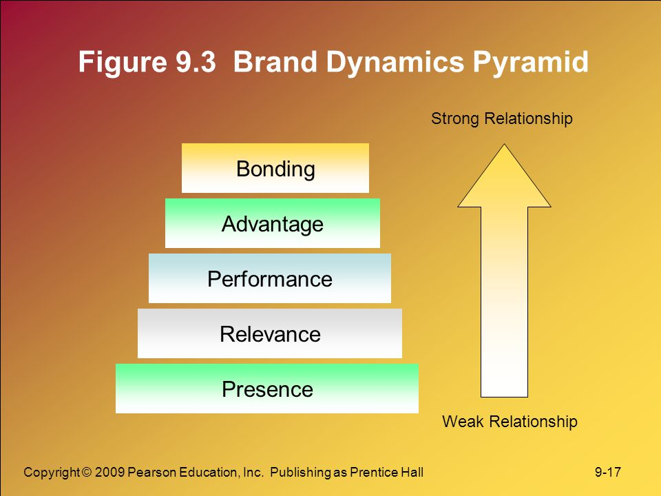 Figure 9.3 Brand Dynamics Pyramid