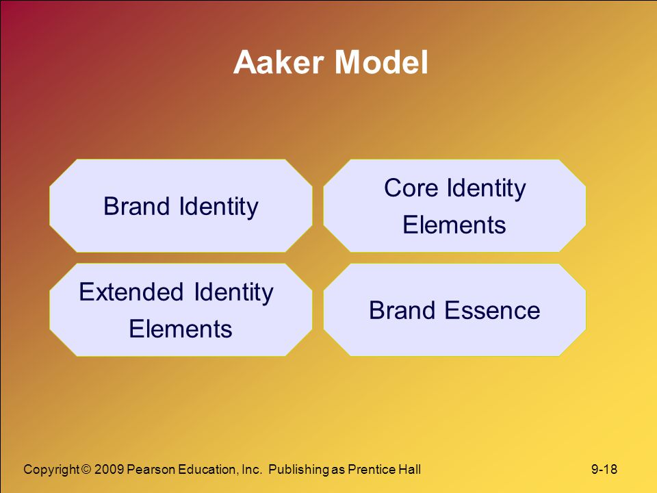 Aaker Model Core Identity Brand Identity Elements Extended Identity