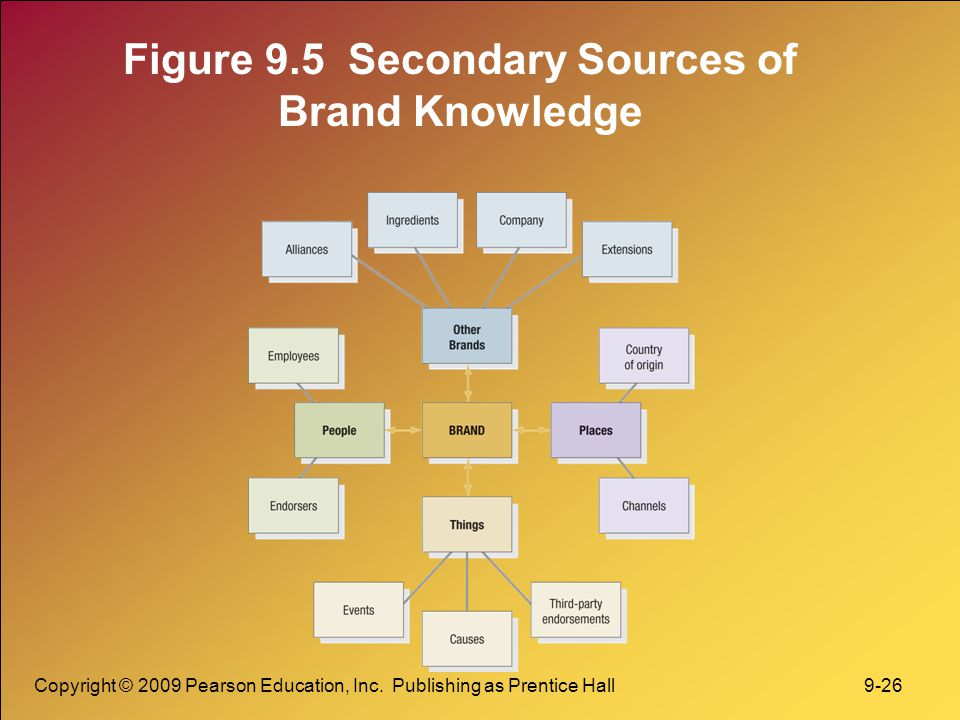 Figure 9.5 Secondary Sources of Brand Knowledge