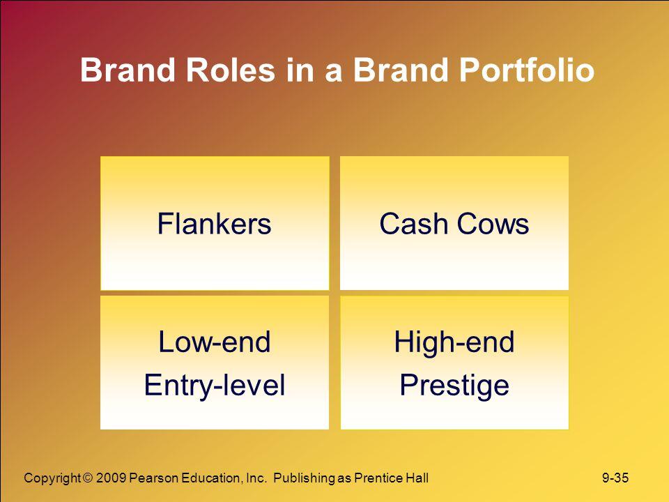 Brand Roles in a Brand Portfolio