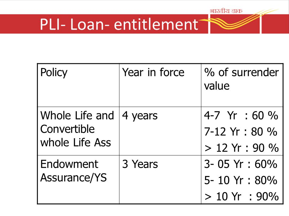 PLI- Loan- entitlement