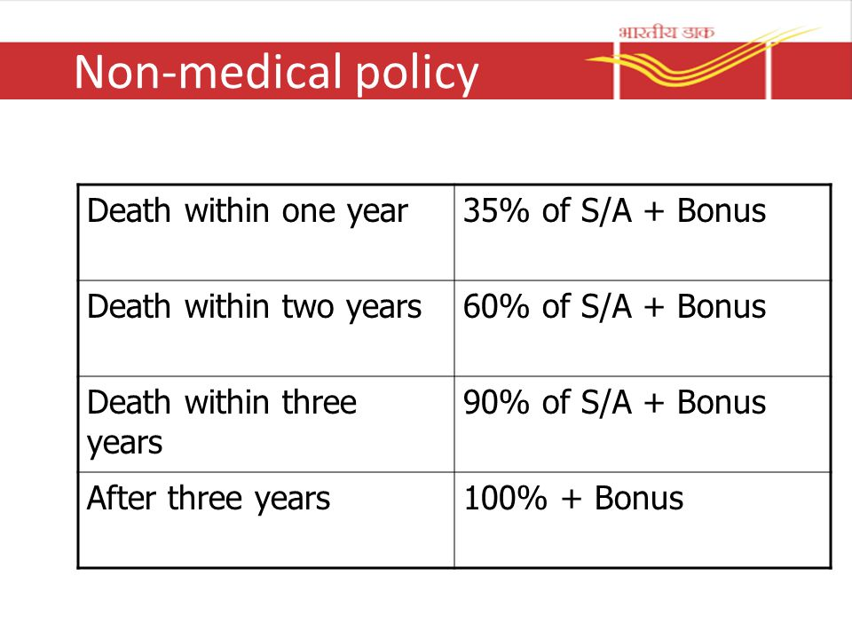 Non-medical policy Death within one year 35% of S/A + Bonus