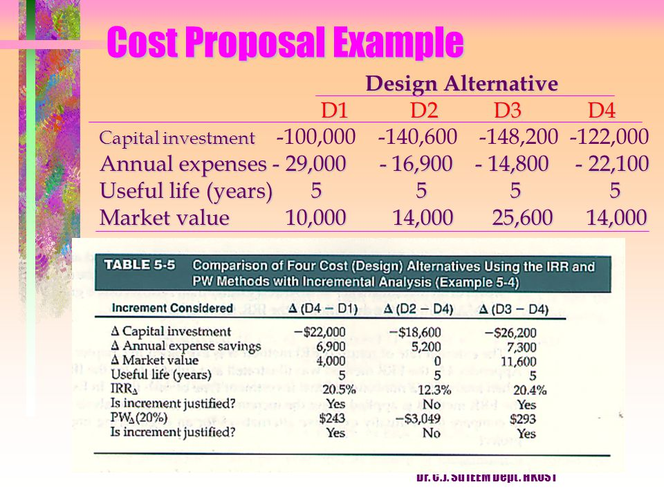 Cost Proposal Example Design Alternative D1 D2 D3 D4