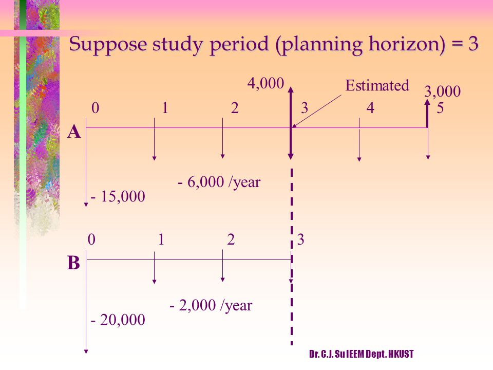 Suppose study period (planning horizon) = 3