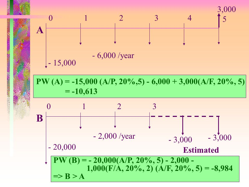3,000 1. 2. 3. 4. 5. A. - 6,000 /year. - 15,000. PW (A) = -15,000 (A/P, 20%,5) - 6,000 + 3,000(A/F, 20%, 5)