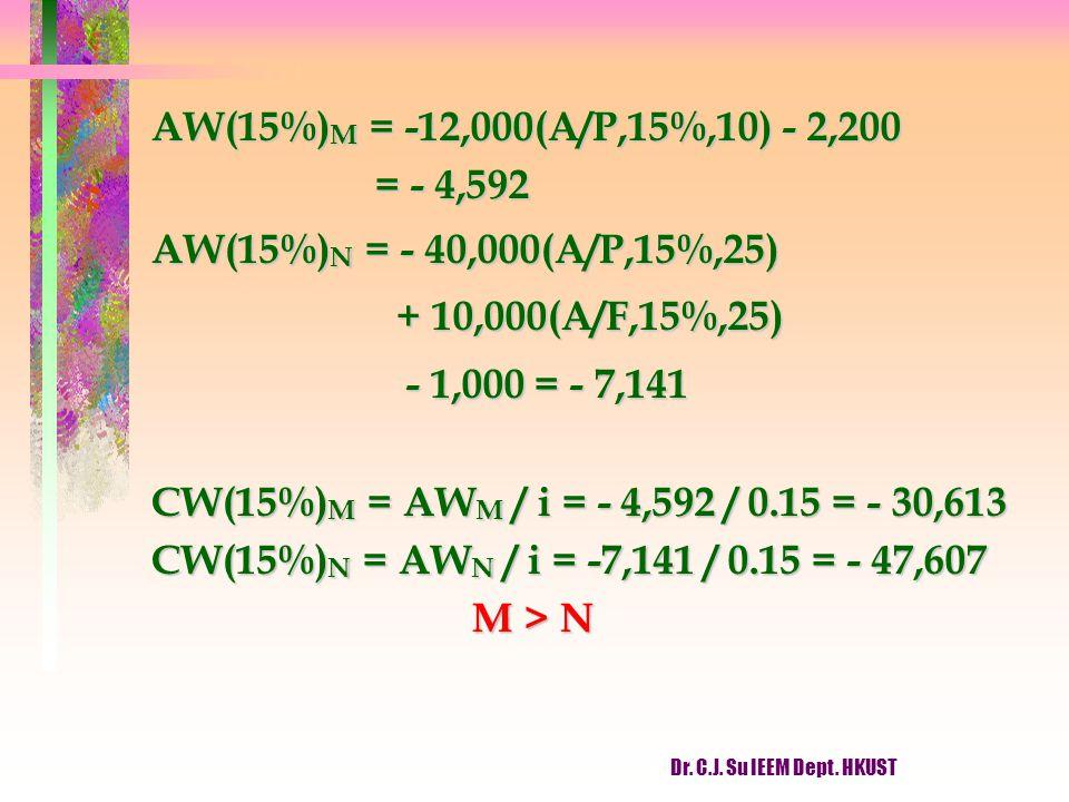 AW(15%)M = -12,000(A/P,15%,10) - 2,200 = - 4,592. AW(15%)N = - 40,000(A/P,15%,25) + 10,000(A/F,15%,25)