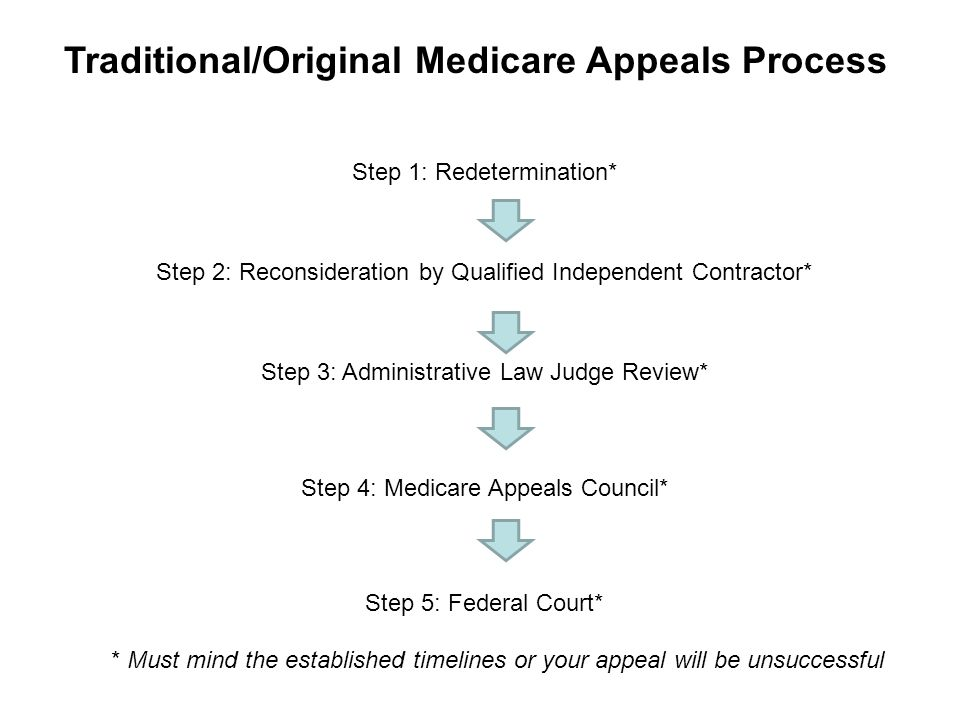 Traditional/Original Medicare Appeals Process