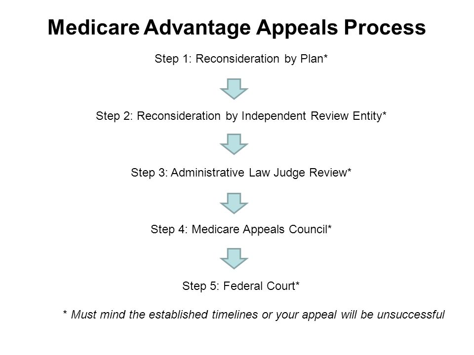 Medicare Advantage Appeals Process