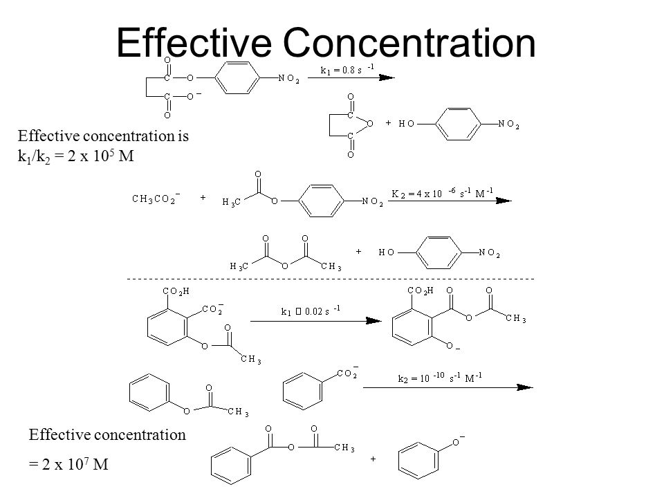 Effective Concentration