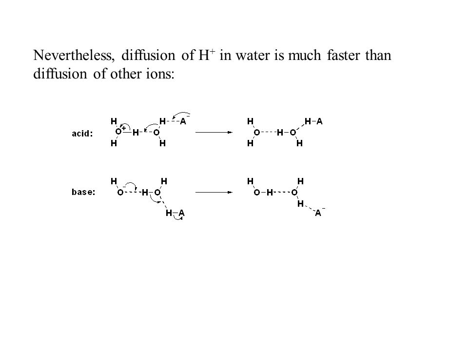 Nevertheless, diffusion of H+ in water is much faster than diffusion of other ions: