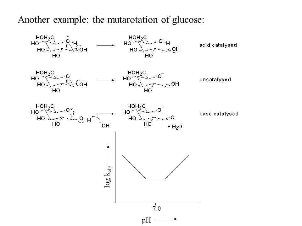 Another example: the mutarotation of glucose: