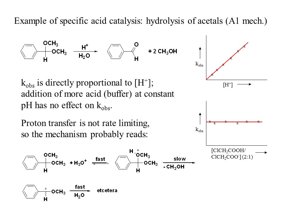 Example of specific acid catalysis: hydrolysis of acetals (A1 mech.)