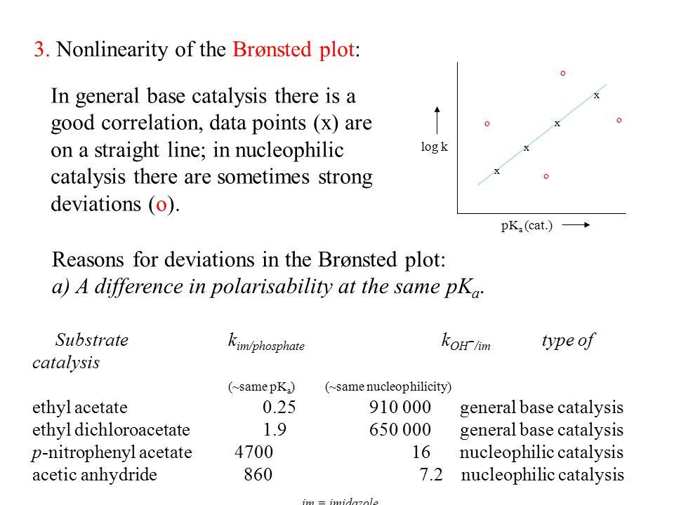 3. Nonlinearity of the Brønsted plot: