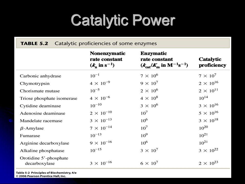 Catalytic Power