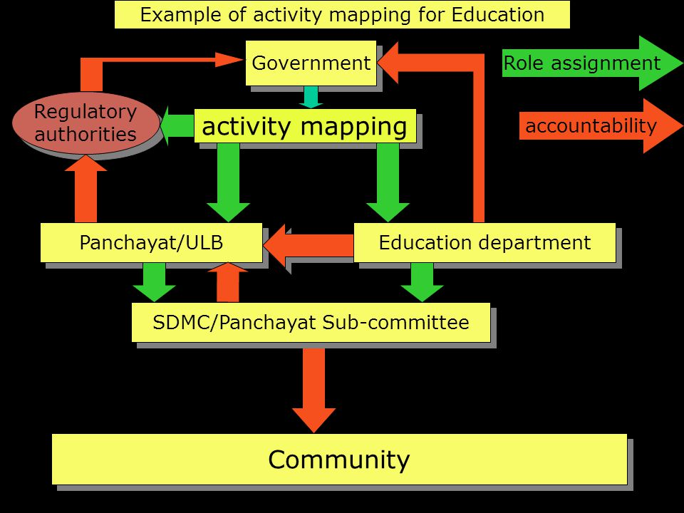 activity mapping Community Example of activity mapping for Education