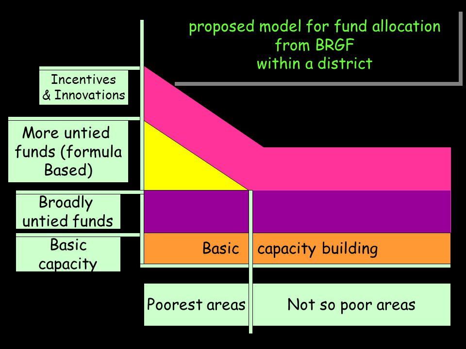 proposed model for fund allocation