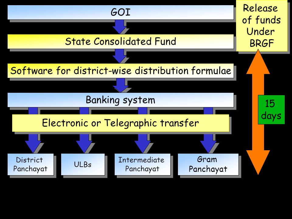 State Consolidated Fund
