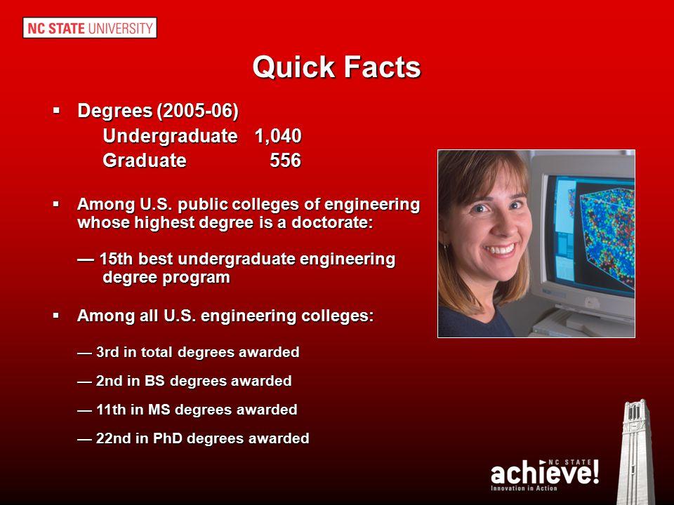 Quick Facts Degrees (2005-06) Undergraduate 1,040 Graduate 556
