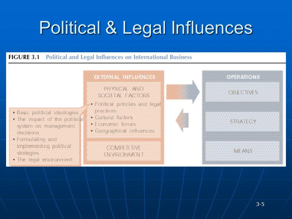 Political & Legal Influences