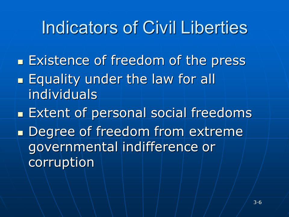 Indicators of Civil Liberties