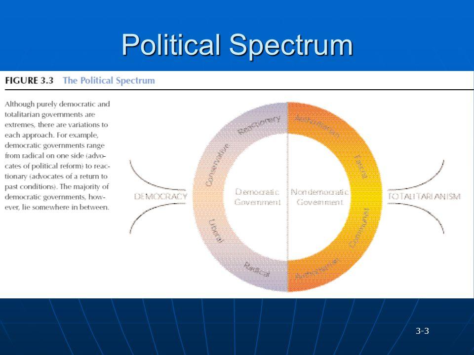 Political Spectrum 3-3